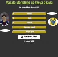 Masato Morishige vs Ryoya Ogawa h2h player stats