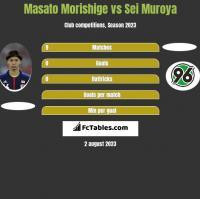 Masato Morishige vs Sei Muroya h2h player stats