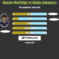 Masato Morishige vs Hotaka Nakamura h2h player stats