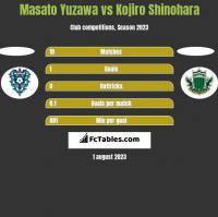 Masato Yuzawa vs Kojiro Shinohara h2h player stats