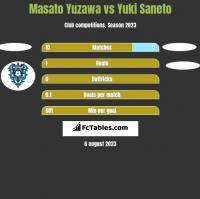 Masato Yuzawa vs Yuki Saneto h2h player stats
