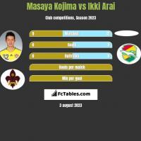 Masaya Kojima vs Ikki Arai h2h player stats