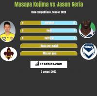 Masaya Kojima vs Jason Geria h2h player stats