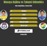 Masaya Kojima vs Takumi Shimohira h2h player stats