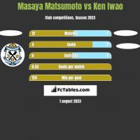 Masaya Matsumoto vs Ken Iwao h2h player stats