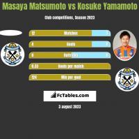 Masaya Matsumoto vs Kosuke Yamamoto h2h player stats