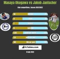 Masaya Okugawa vs Jakob Jantscher h2h player stats