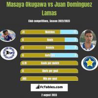 Masaya Okugawa vs Juan Dominguez Lamas h2h player stats