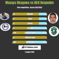 Masaya Okugawa vs Kiril Despodov h2h player stats