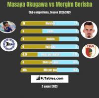 Masaya Okugawa vs Mergim Berisha h2h player stats
