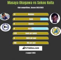 Masaya Okugawa vs Sekou Koita h2h player stats