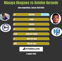 Masaya Okugawa vs Antoine Bernede h2h player stats