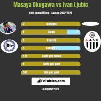 Masaya Okugawa vs Ivan Ljubic h2h player stats