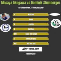 Masaya Okugawa vs Dominik Stumberger h2h player stats