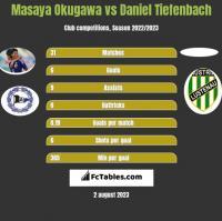 Masaya Okugawa vs Daniel Tiefenbach h2h player stats