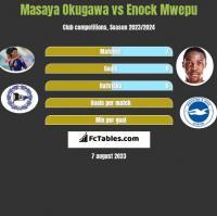 Masaya Okugawa vs Enock Mwepu h2h player stats