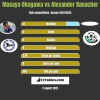 Masaya Okugawa vs Alexander Ranacher h2h player stats