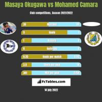 Masaya Okugawa vs Mohamed Camara h2h player stats