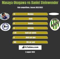 Masaya Okugawa vs Daniel Steinwender h2h player stats