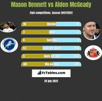 Mason Bennett vs Aiden McGeady h2h player stats