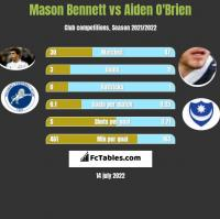 Mason Bennett vs Aiden O'Brien h2h player stats