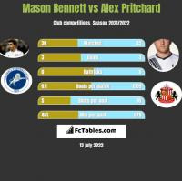 Mason Bennett vs Alex Pritchard h2h player stats