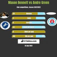 Mason Bennett vs Andre Green h2h player stats