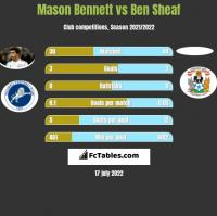 Mason Bennett vs Ben Sheaf h2h player stats