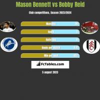 Mason Bennett vs Bobby Reid h2h player stats
