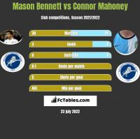 Mason Bennett vs Connor Mahoney h2h player stats