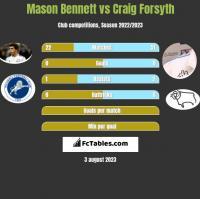 Mason Bennett vs Craig Forsyth h2h player stats