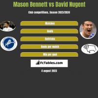 Mason Bennett vs David Nugent h2h player stats