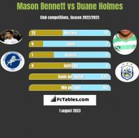 Mason Bennett vs Duane Holmes h2h player stats