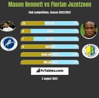 Mason Bennett vs Florian Jozefzoon h2h player stats