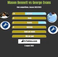 Mason Bennett vs George Evans h2h player stats
