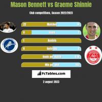 Mason Bennett vs Graeme Shinnie h2h player stats