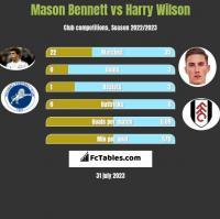 Mason Bennett vs Harry Wilson h2h player stats