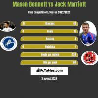 Mason Bennett vs Jack Marriott h2h player stats
