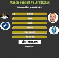 Mason Bennett vs Jiri Skalak h2h player stats