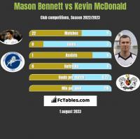 Mason Bennett vs Kevin McDonald h2h player stats