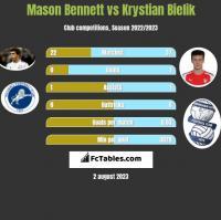 Mason Bennett vs Krystian Bielik h2h player stats