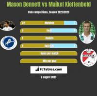 Mason Bennett vs Maikel Kieftenbeld h2h player stats