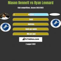 Mason Bennett vs Ryan Leonard h2h player stats