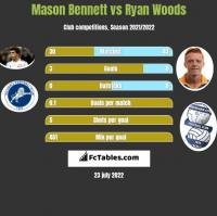 Mason Bennett vs Ryan Woods h2h player stats