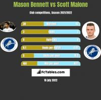 Mason Bennett vs Scott Malone h2h player stats