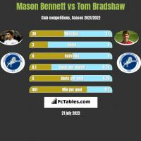 Mason Bennett vs Tom Bradshaw h2h player stats