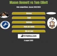 Mason Bennett vs Tom Elliott h2h player stats