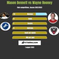 Mason Bennett vs Wayne Rooney h2h player stats