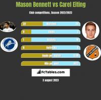 Mason Bennett vs Carel Eiting h2h player stats