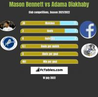 Mason Bennett vs Adama Diakhaby h2h player stats